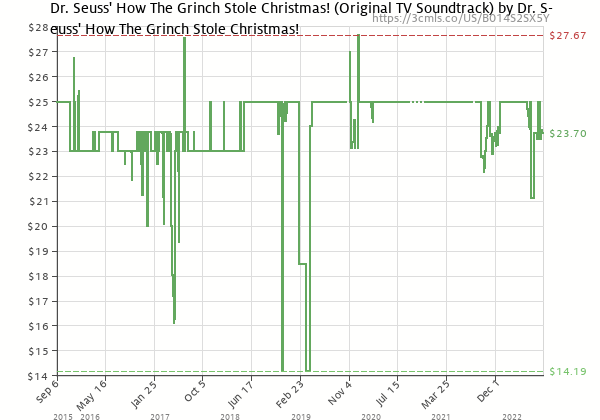 Price history of Various Artists – Dr. Seuss' How The Grinch Stole Christmas!