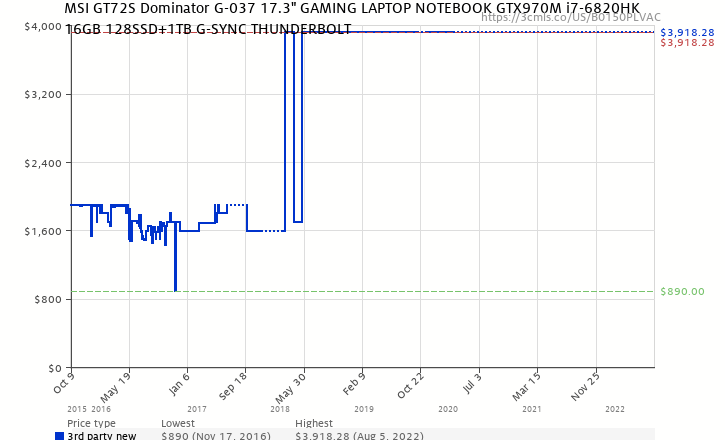 c2b864615255 Amazon price history chart for MSI GT72S Dominator G-037 17.3