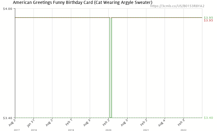 Amazon Price History Chart For American Greetings Funny Sweater Cat Birthday Card With Flocking B0153R8YA2