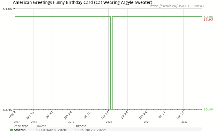 American greetings funny sweater cat birthday card with flocking amazon price history chart for american greetings funny sweater cat birthday card with flocking b0153r8ya2 m4hsunfo