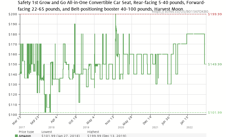Amazon Price History Chart For Safety 1st Grow And Go 3 In 1 Convertible