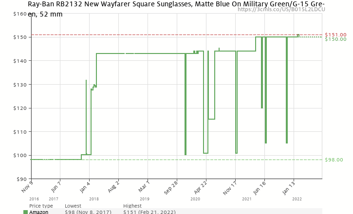 737cb0229d66 Amazon price history chart for Ray-Ban New Wayfarer Square