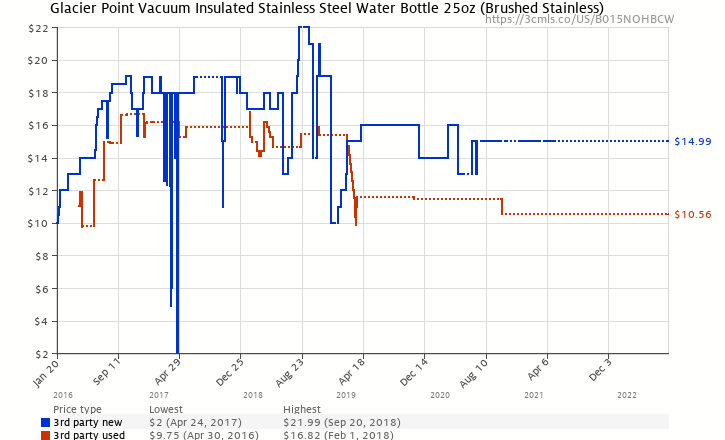 d5cf5c8366 Amazon price history chart for Glacier Point Vacuum Insulated Stainless  Steel Water Bottle 25oz (Brushed