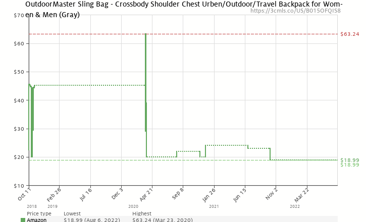 Amazon price history chart for OutdoorMaster Sling Bag - Crossbody Backpack  for Women   Men ( 39193fe9576d7