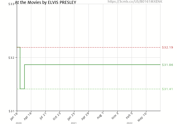 Price history of Elvis Presley – At the Movies