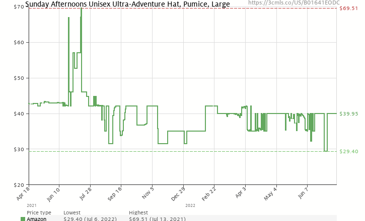 0e4d533f2 Amazon price history chart for Sunday Afternoons Unisex Ultra-Adventure Hat,  Pumice, Large