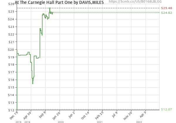 Price history of MILES DAVIS – At The Carnegie Hall Part One