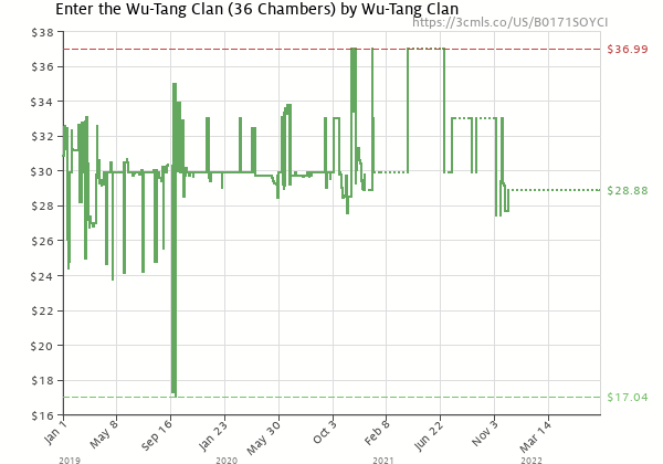 Price history of Wu-Tang Clan – Enter the Wu-Tang Clan 36 Chambers