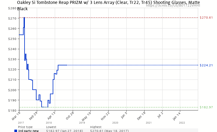 3858a4703e Amazon price history chart for Oakley Si Tombstone Reap PRIZM w  3 Lens  Array (