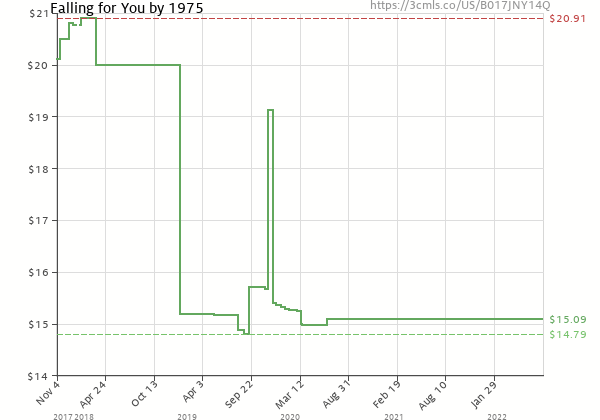 Price history of 1975 – Falling for You