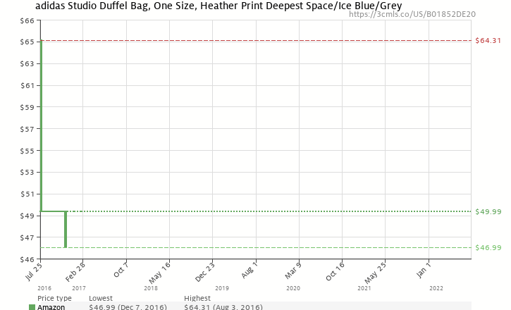 Amazon price history chart for adidas Studio Duffel Bag, One Size, Heather  Print Deepest 1dffb8898f