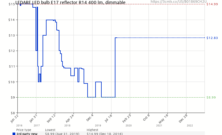 bce0b443e32 Amazon price history chart for LEDARE LED bulb E17 reflector R14 400 lm