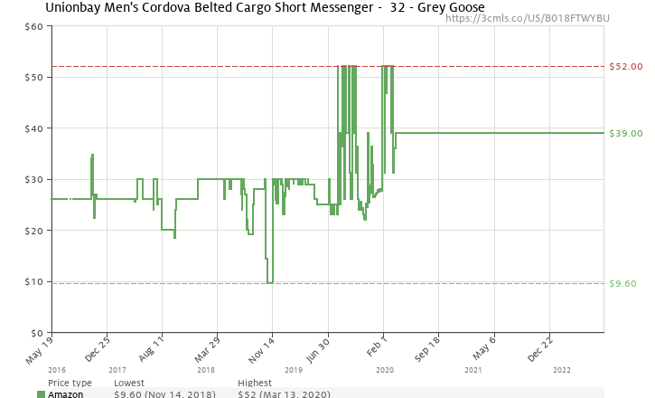 cd79f19bf2 Amazon price history chart for Unionbay Men's Cordova Belted Cargo Short  Messenger - 32 - Grey