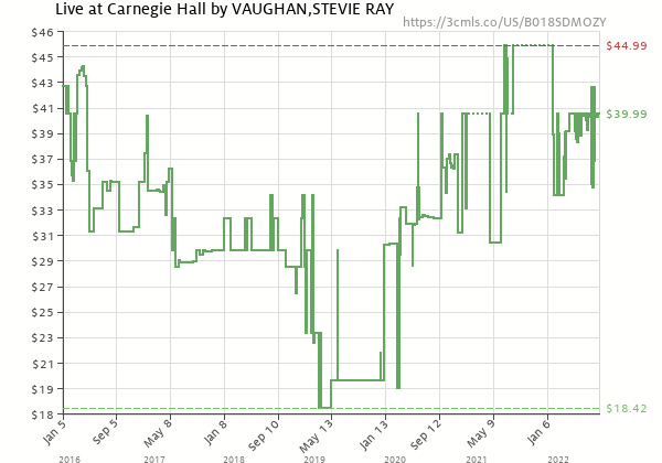 Price history of Stevie Ray Vaughan – Live at Carnegie Hall