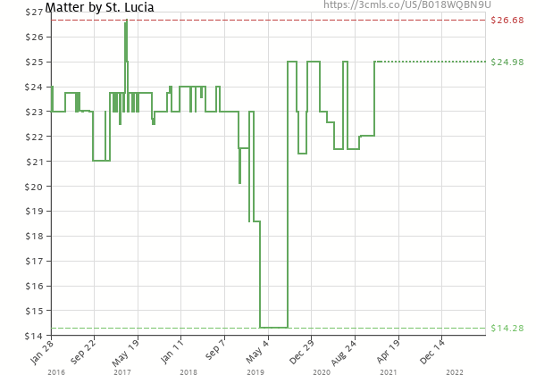 Price history of St. Lucia – Matter