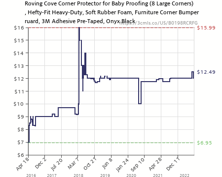 Amazon Price History Chart For Roving Cove | Soft Baby Proofing Table Corner  Guards | Caring