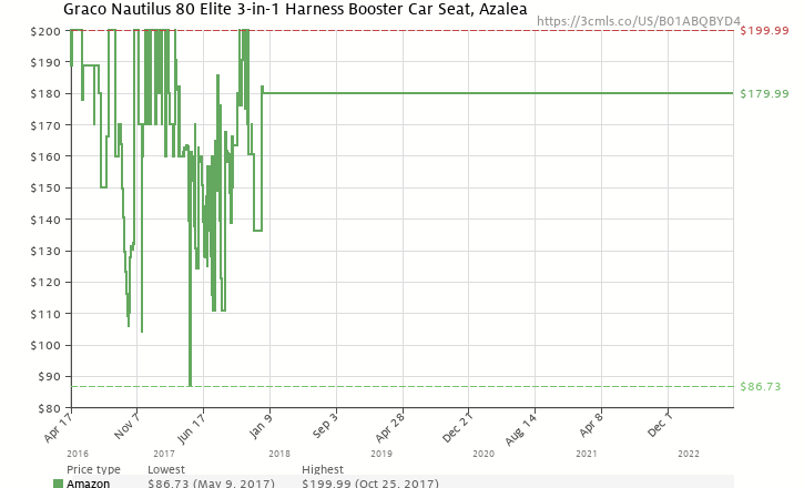 Amazon Price History Chart For Graco Nautilus 80 Elite 3 In 1 Harness Booster