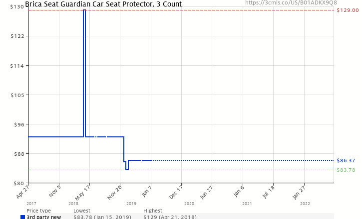 Amazon Price History Chart For Brica Seat Guardian Car Protector 3 Count B01ADKX9Q8