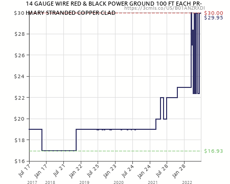 12 GAUGE WIRE RED /& BLACK POWER GROUND 100 FT EACH PRIMARY STRANDED COPPER CLAD