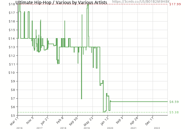 Price history of – Ultimate Hip-Hop / Various