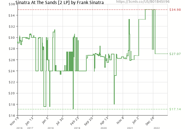 Price history of Frank Sinatra – Sinatra at the Sands