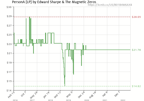 Price history of Edward Sharpe & the Magnetic Zeros – PersonA