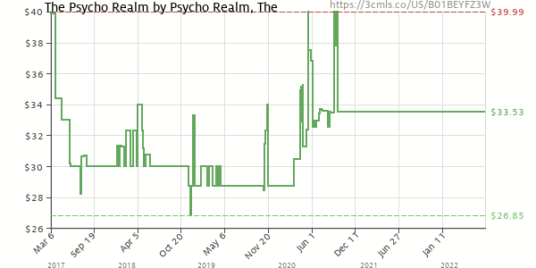 Price history of The Psycho Realm – The Psycho Realm