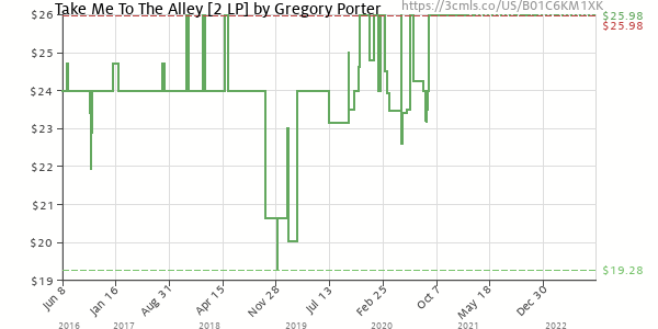 Price history of Gregory Porter – Take Me To The Alley
