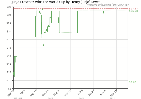 Price history of Henry 'Junjo' Lawes – Junjo Presents: Wins the World Cup