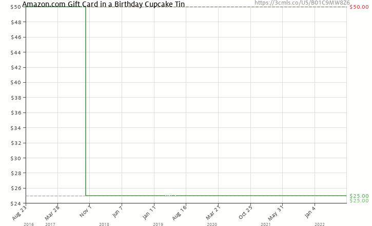 Amazon Price History Chart For Gift Card In A Birthday Cupcake Tin