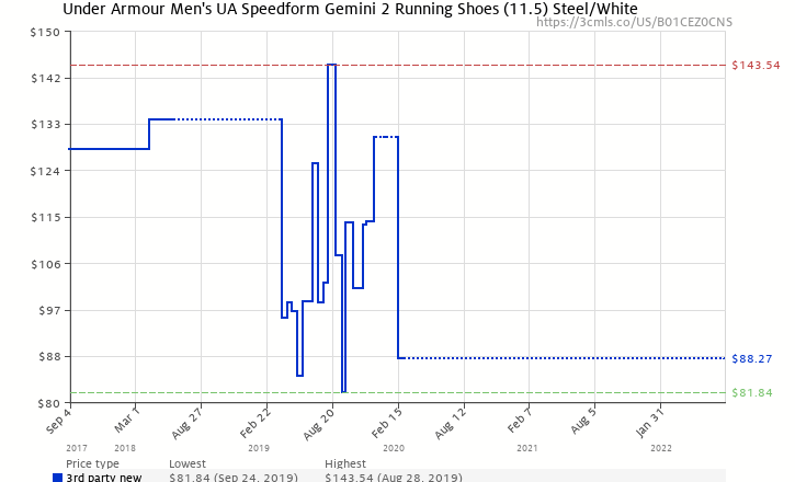 Amazon price history chart for Under Armour Mens UA SpeedForm Gemini 2  Running Shoes (11.5 9ea4904a0e14
