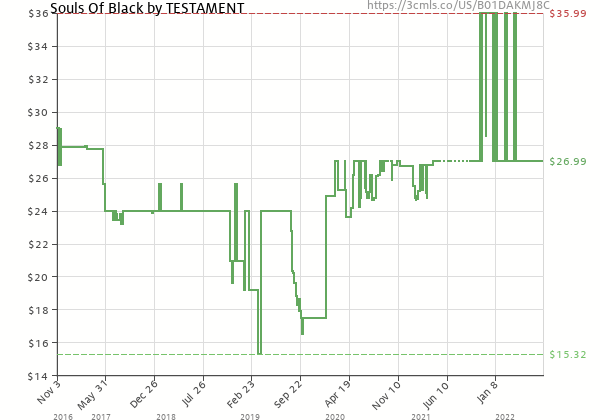 Price history of Testament – Souls Of Black