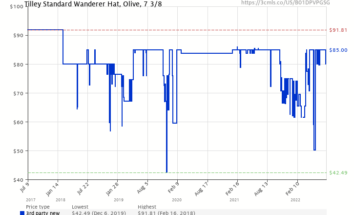 Amazon price history chart for Tilley T3 Wanderer 3d6f5c3fcfee