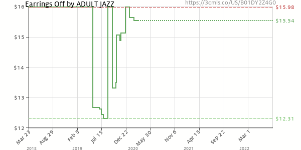 Price history of Adult Jazz – Earrings Off!