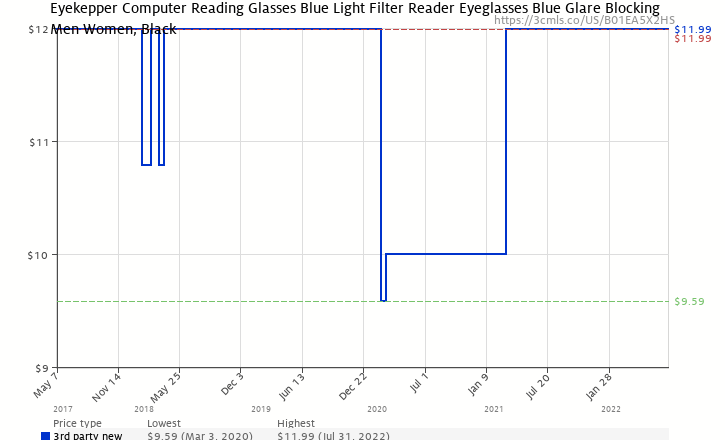 39f715518bc Amazon price history chart for Eyekepper Readers UV Protection