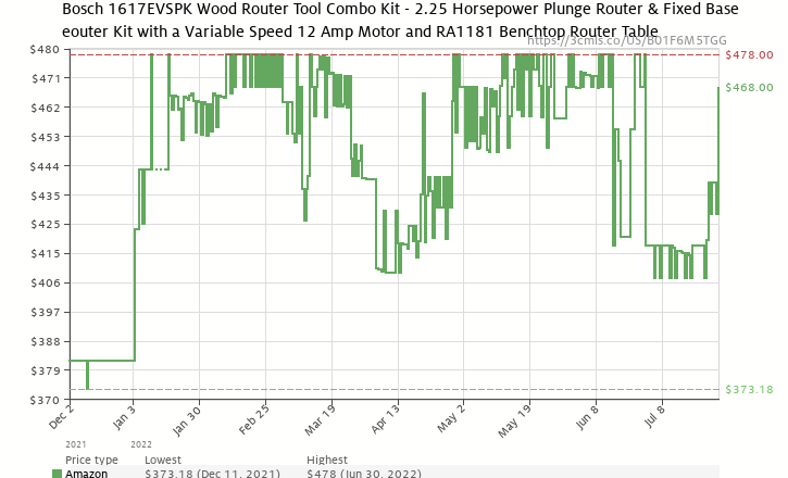 Bosch 1617evspk 12 amp 2 14 horsepower plunge and fixed base amazon price history chart for bosch 1617evspk 12 amp 2 14 horsepower greentooth Image collections