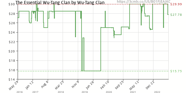 Price history of Wu-Tang Clan – The Essential Wu-Tang Clan
