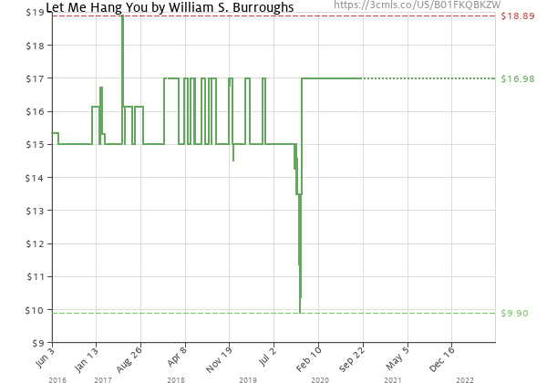 Price history of Tom Waits – Let Me Hang You