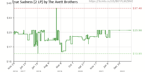 Price history of The Avett Brothers – True Sadness