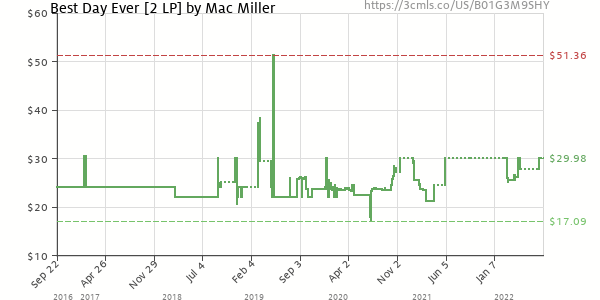 Price history of Mac Miller – Best Day Ever [2 LP]
