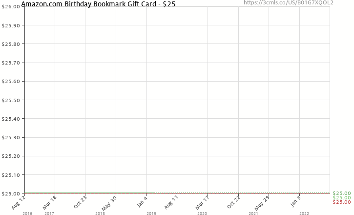 Amazon Price History Chart For Birthday Bookmark Gift Card