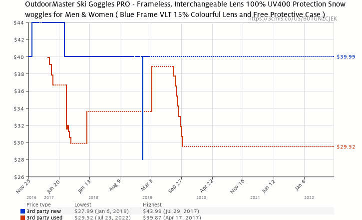 e9a6807eeeb9 Amazon price history chart for OutdoorMaster Ski Goggles PRO - Frameless