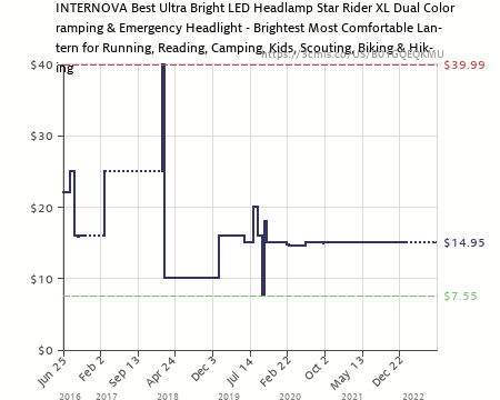 Brightest Most Comfortable Lantern for Running Best Ultra Bright LED Headlamp Biking /& Hiking Intervine Reading Scouting Kids Camping Star Rider XL Camping /& Emergency Headlight