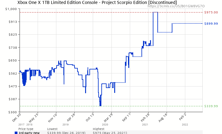 d4cbf8d86362 Amazon price history chart for Xbox One X 1TB Limited Edition Console - Project  Scorpio Edition