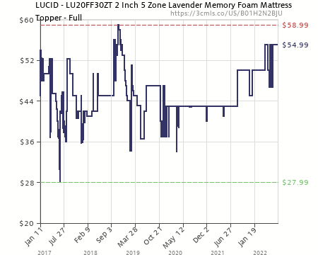 Amazon Price History Chart For LUCID 2 Inch 5 Zone Lavender Memory Foam  Mattress Topper