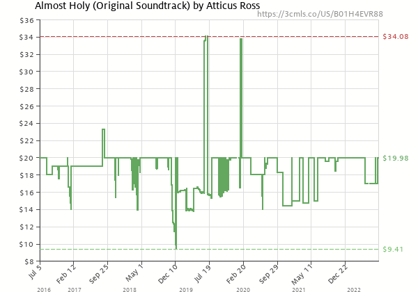 Price history of Leopold Ross and Bobby Krlic Atticus Ross – Almost Holy: Original Soundtrack