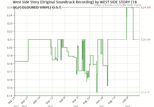Price history of WEST SIDE STORY (180G/COLOURED VINYL) O.S.T. – West Side Story / Soundtrack