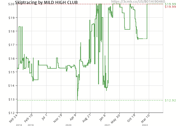 Price history of Mild High Club – Skiptracing