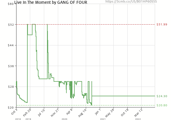 Price history of Gang of Four – Live in the Moment