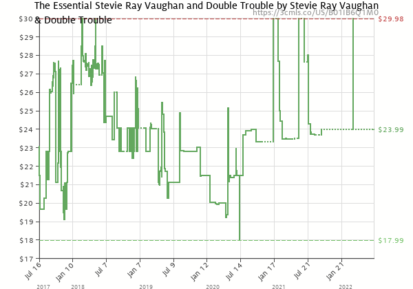 Price history of Stevie Ray Vaughan and Double Trouble – The Essential Stevie Ray Vaughan And Double Trouble